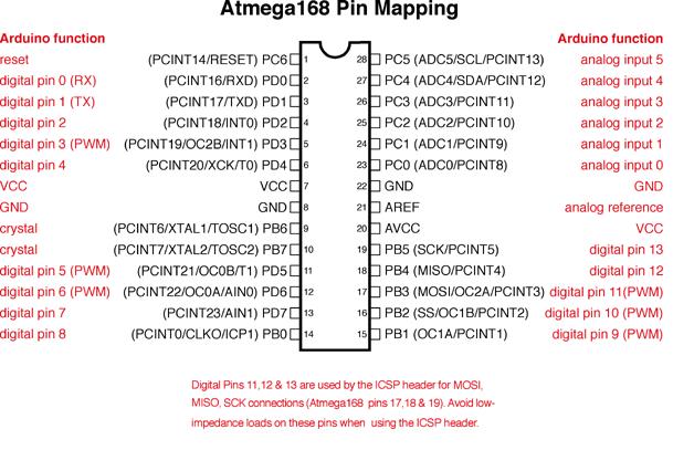 Распиновка Atmega328/168 чтобы сделать Arduino